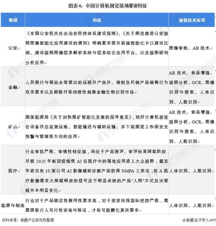 图表4:中国计算机视觉落地赛道特征