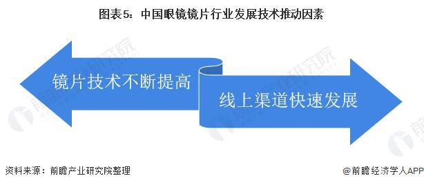 图表5:中国眼镜镜片行业发展技术推动因素