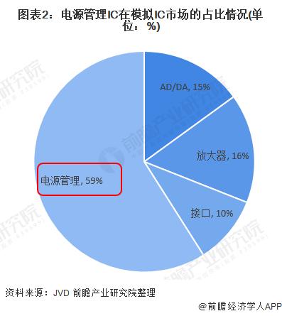 图表2:电源管理IC在模拟IC市场的占比情况(单位:%)