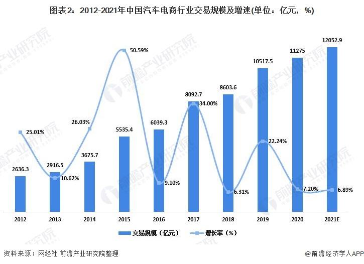 图表2:2012-2021年中国汽车电商行业交易规模及增速(单位:亿元,%)