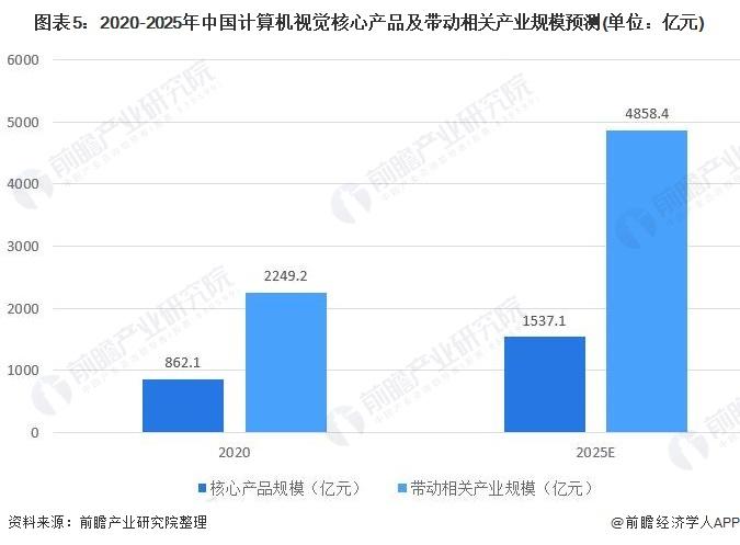 图表5:2020-2025年中国计算机视觉核心产品及带动相关产业规模预测(单位:亿元)