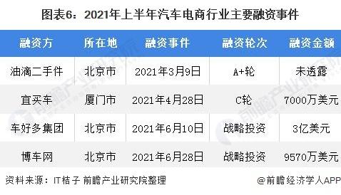 图表6:2021年上半年汽车电商行业主要融资事件