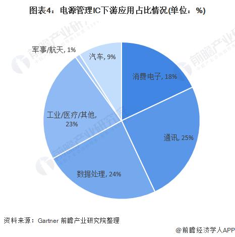 图表4:电源管理IC下游应用占比情况(单位:%)