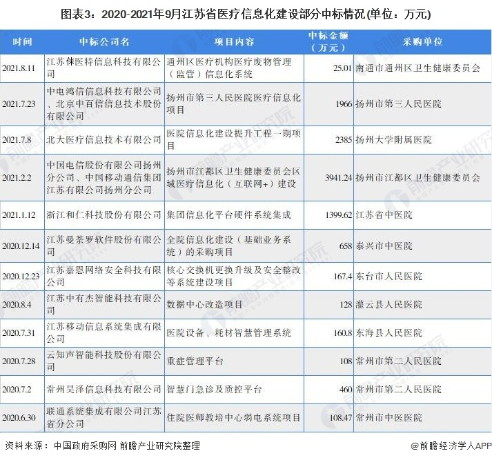 图表3:2020-2021年9月江苏省医疗信息化建设部分中标情况(单位:万元)