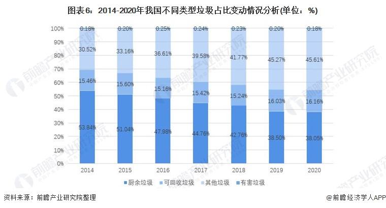 图表6:2014-2020年我国不同类型垃圾占比变动情况分析(单位:%)