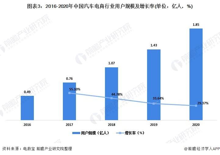 图表3:2016-2020年中国汽车电商行业用户规模及增长率(单位:亿人,%)
