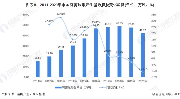 图表8:2011-2020年中国有害垃圾产生量规模及变化趋势(单位:万吨,%)