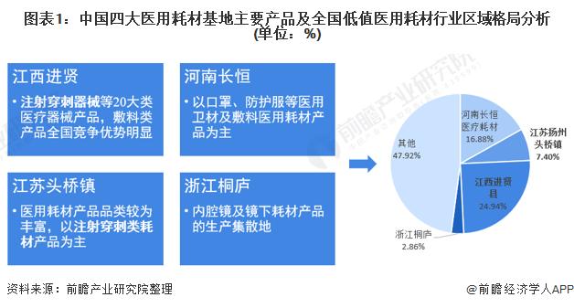 图表1:中国四大医用耗材基地主要产品及全国低值医用耗材行业区域格局分析(单位:%)