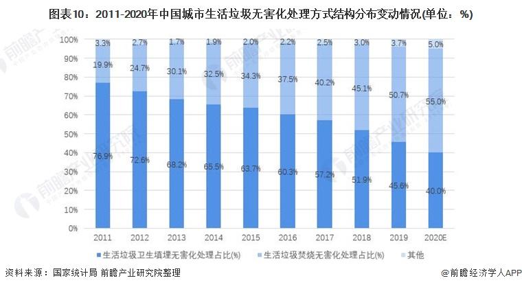 图表10:2011-2020年中国城市生活垃圾无害化处理方式结构分布变动情况(单位:%)