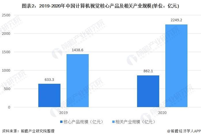 图表2:2019-2020年中国计算机视觉核心产品及相关产业规模(单位:亿元)