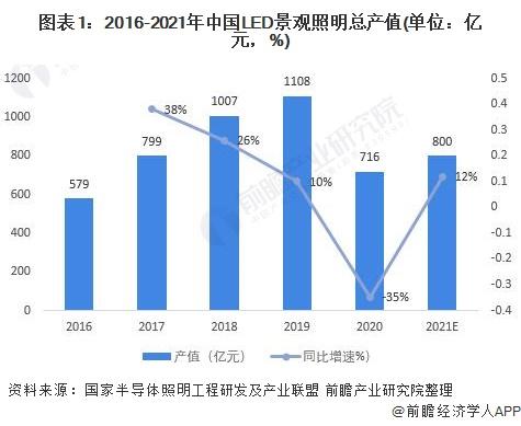 图表1:2016-2021年中国LED景观照明总产值(单位:亿元,%)