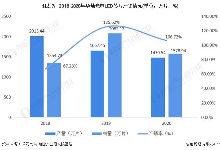 图表7:2018-2020年华灿光电LED芯片产销情况(单位:万片,%)