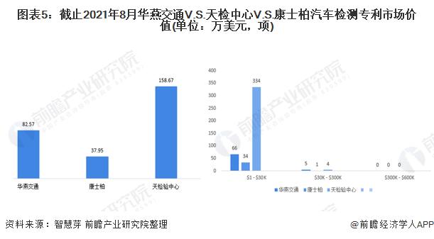 图表5:截止2021年8月华燕交通V.S.天检中心V.S.康士柏汽车检测专利市场价值(单位:万美元,项)