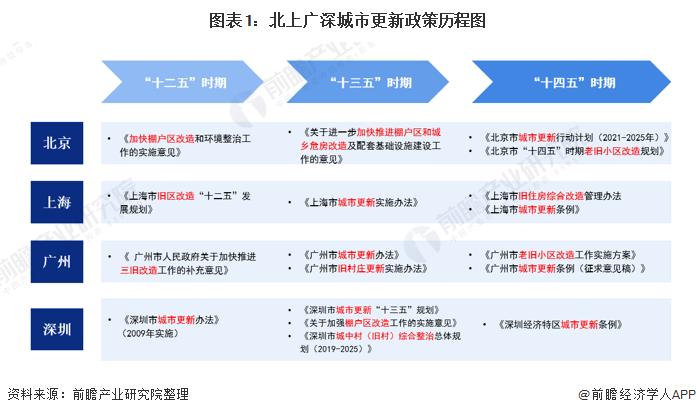 图表1:北上广深城市更新政策历程图