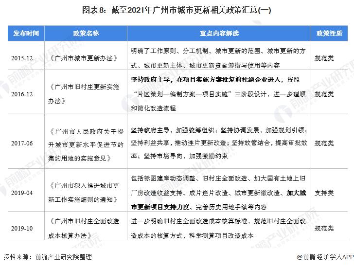 图表8:截至2021年广州市城市更新相关政策汇总(一)