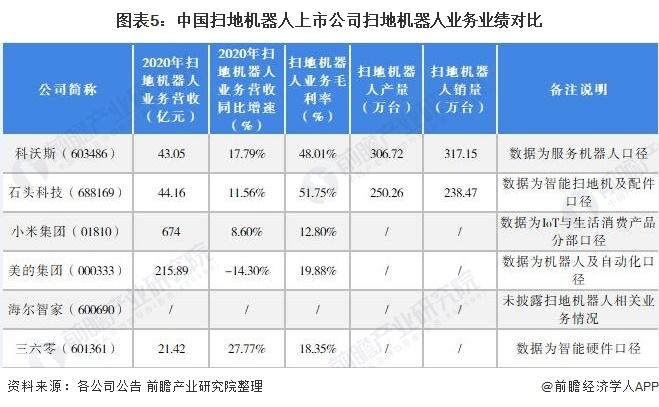 图表5:中国扫地机器人上市公司扫地机器人业务业绩对比