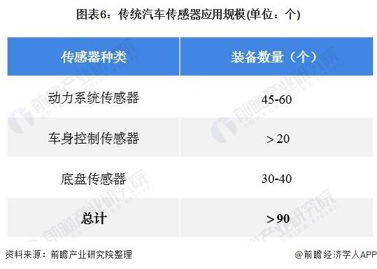 图表6:传统汽车传感器应用规模(单位:个)