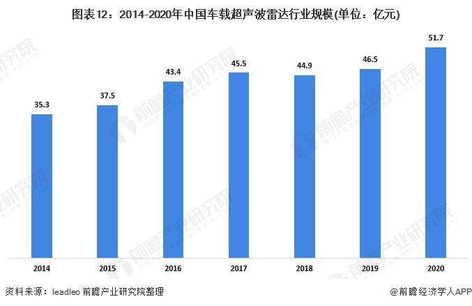 图表12:2014-2020年中国车载超声波雷达行业规模(单位:亿元)