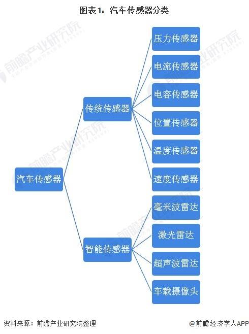 图表1:汽车传感器分类