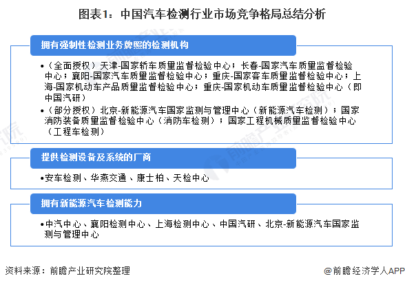 图表1:中国汽车检测行业市场竞争格局总结分析