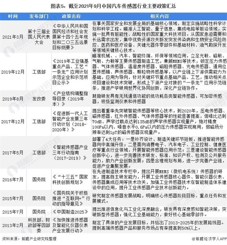 图表5:截至2021年9月中国汽车传感器行业主要政策汇总
