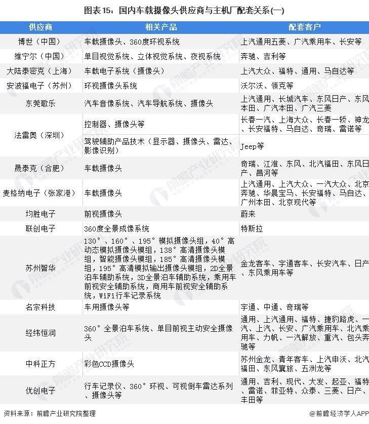 图表15:国内车载摄像头供应商与主机厂配套关系(一)