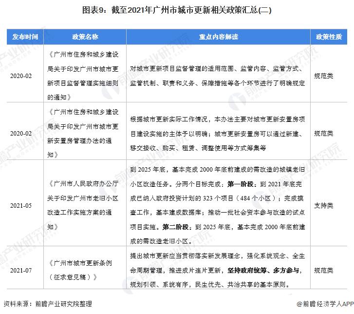 图表9:截至2021年广州市城市更新相关政策汇总(二)