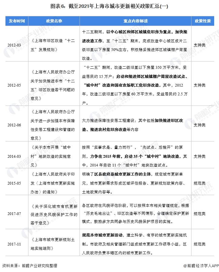 图表6:截至2021年上海市城市更新相关政策汇总(一)