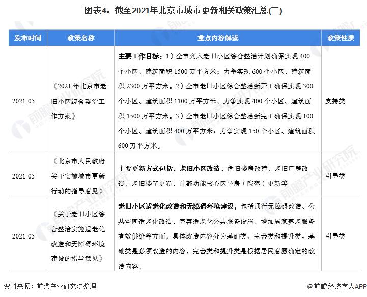 图表4:截至2021年北京市城市更新相关政策汇总(三)