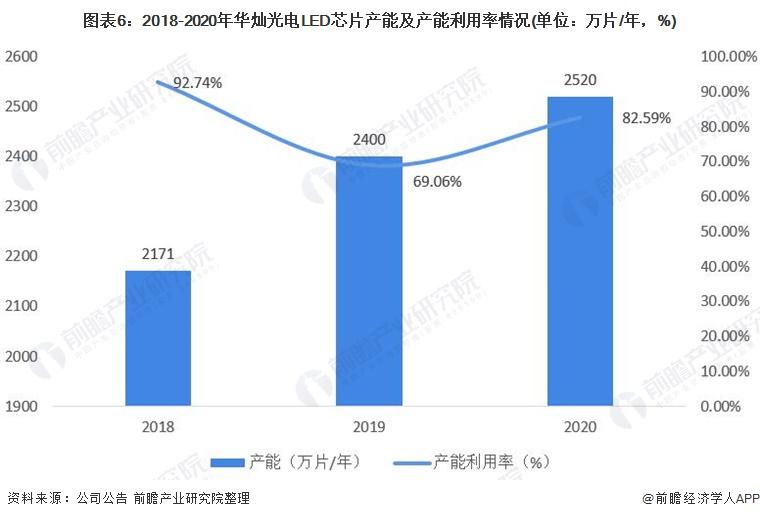 图表6:2018-2020年华灿光电LED芯片产能及产能利用率情况(单位:万片/年,%)