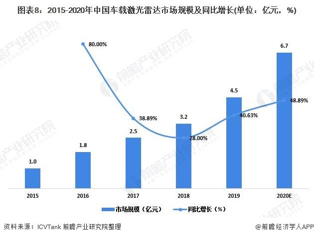 图表8:2015-2020年中国车载激光雷达市场规模及同比增长(单位:亿元,%)