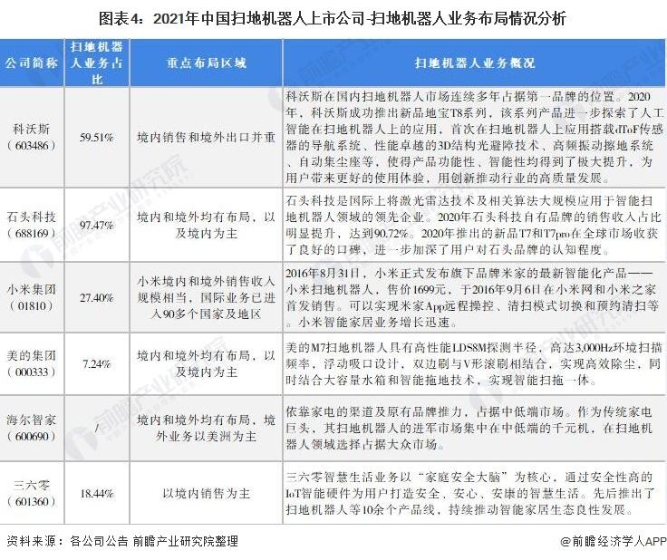 图表4:2021年中国扫地机器人上市公司-扫地机器人业务布局情况分析