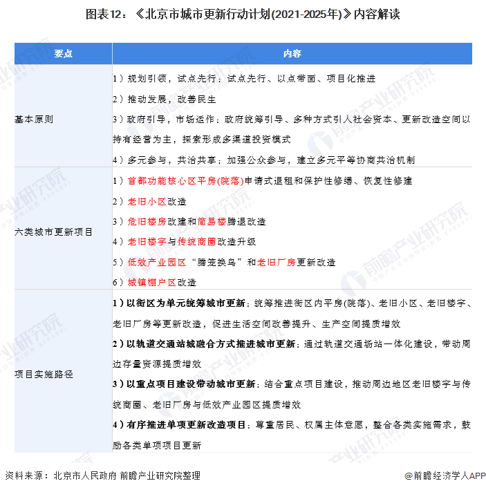 图表12:《北京市城市更新行动计划(2021-2025年)》内容解读
