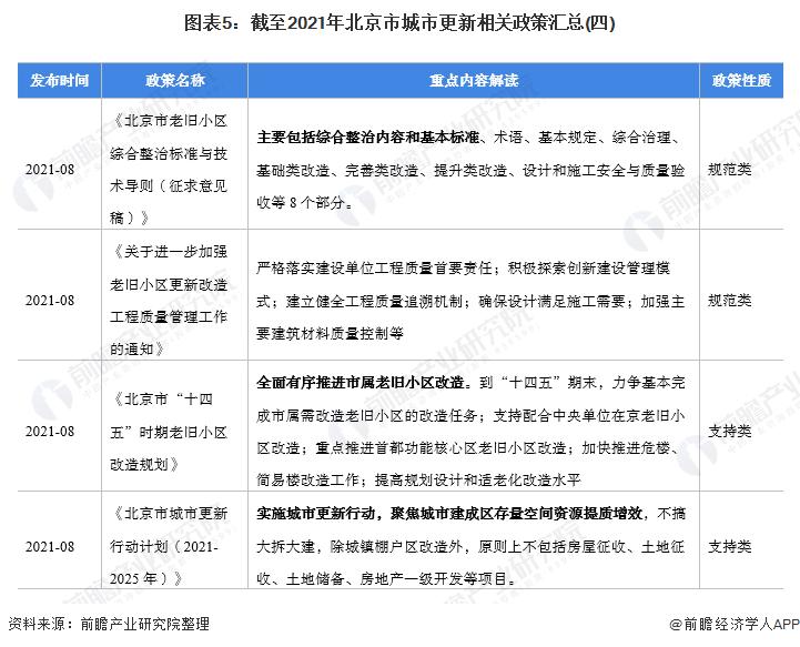 图表5:截至2021年北京市城市更新相关政策汇总(四)