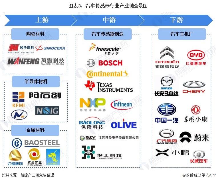 图表3:汽车传感器行业产业链全景图