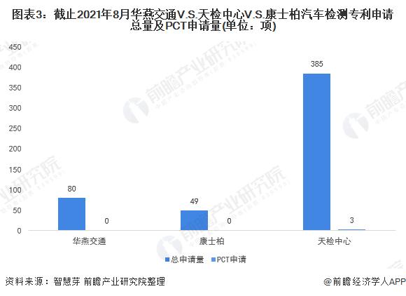 图表3:截止2021年8月华燕交通V.S.天检中心V.S.康士柏汽车检测专利申请总量及PCT申请量(单位:项)