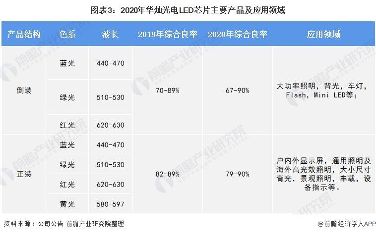 图表3:2020年华灿光电LED芯片主要产品及应用领域