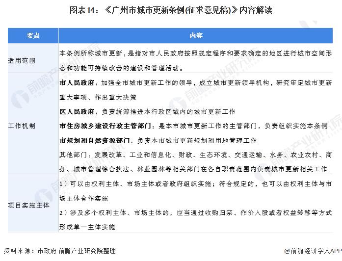 图表14:《广州市城市更新条例(征求意见稿)》内容解读