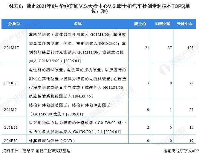 图表8:截止2021年8月华燕交通V.S.天检中心V.S.康士柏汽车检测专利技术TOP5(单位:项)
