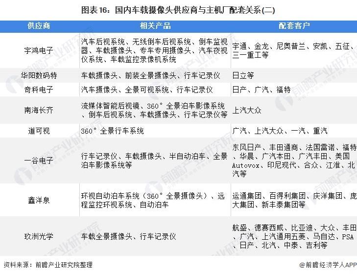 图表16:国内车载摄像头供应商与主机厂配套关系(二)