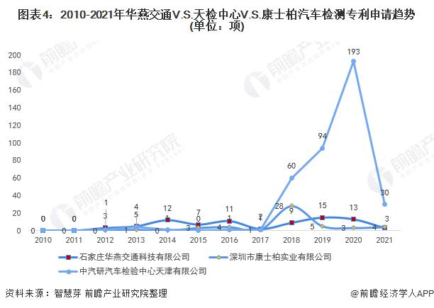 图表4:2010-2021年华燕交通V.S.天检中心V.S.康士柏汽车检测专利申请趋势(单位:项)