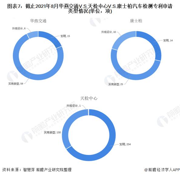 图表7:截止2021年8月华燕交通V.S.天检中心V.S.康士柏汽车检测专利申请类型情况(单位:项)