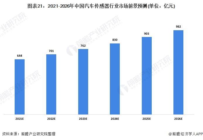 图表21:2021-2026年中国汽车传感器行业市场前景预测(单位:亿元)