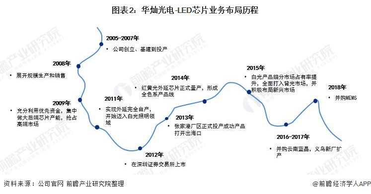 图表2:华灿光电-LED芯片业务布局历程