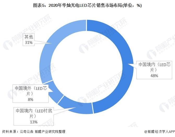 图表5:2020年华灿光电LED芯片销售市场布局(单位:%)
