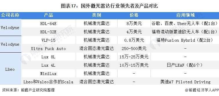 图表17:国外激光雷达行业领先者及产品对比