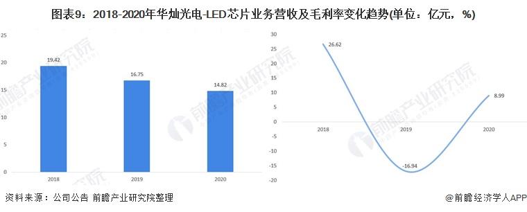 图表9:2018-2020年华灿光电-LED芯片业务营收及毛利率变化趋势(单位:亿元,%)