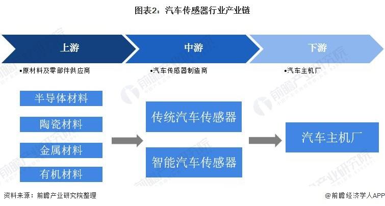 图表2:汽车传感器行业产业链