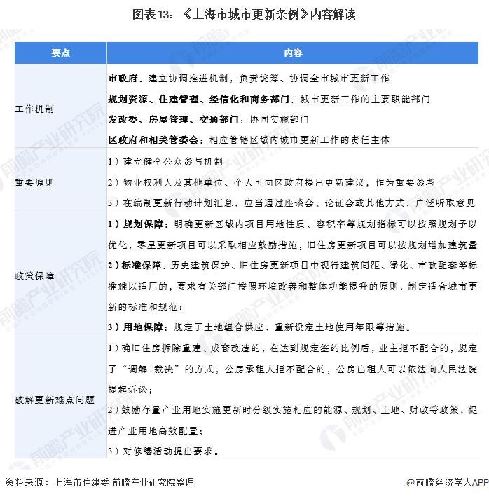 图表13:《上海市城市更新条例》内容解读