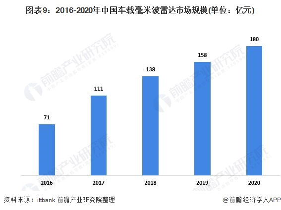 图表9:2016-2020年中国车载毫米波雷达市场规模(单位:亿元)